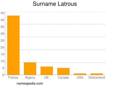 Surname Latrous
