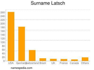 Surname Latsch
