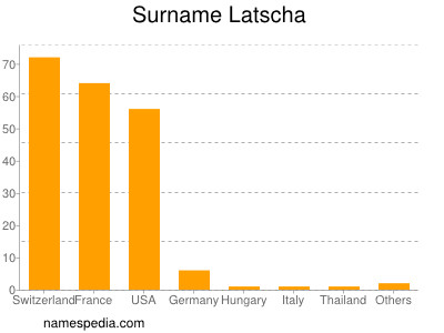 Surname Latscha