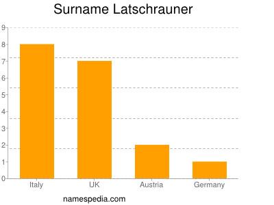 Surname Latschrauner