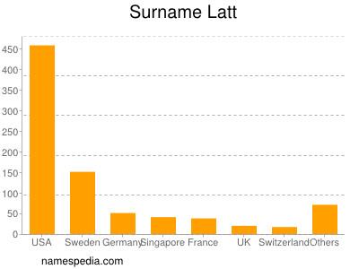 Surname Latt