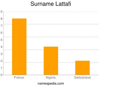 Surname Lattafi