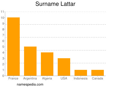 Surname Lattar