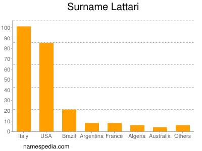 Surname Lattari