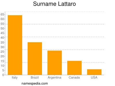 Surname Lattaro