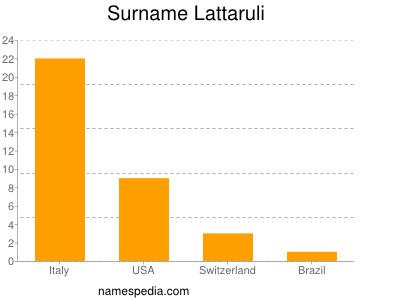 Surname Lattaruli