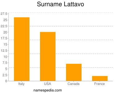 Surname Lattavo