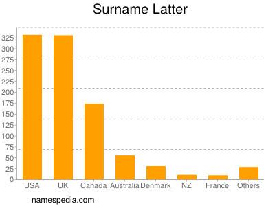 Surname Latter