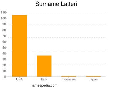 Surname Latteri
