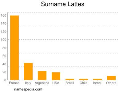 Surname Lattes