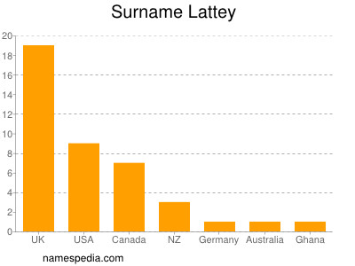 Surname Lattey