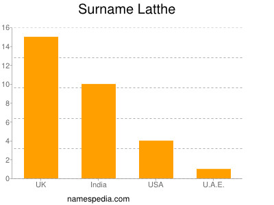 Surname Latthe