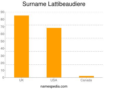 Surname Lattibeaudiere