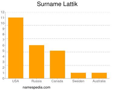 Surname Lattik