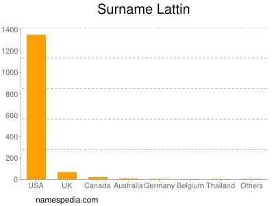 Surname Lattin