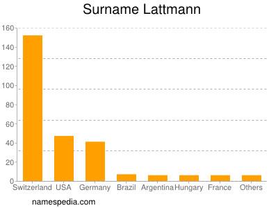 Surname Lattmann
