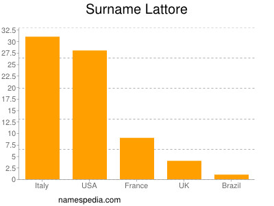 Surname Lattore