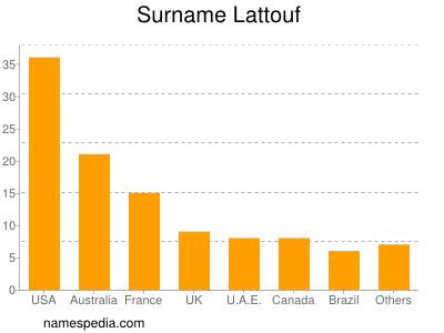 Surname Lattouf