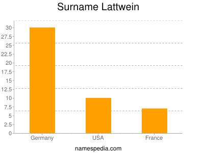 Surname Lattwein