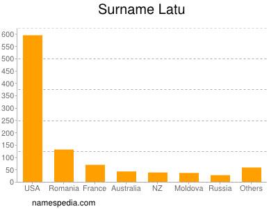 Surname Latu