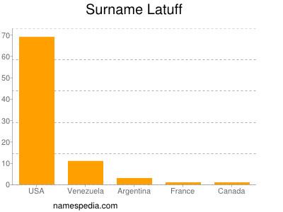 Surname Latuff