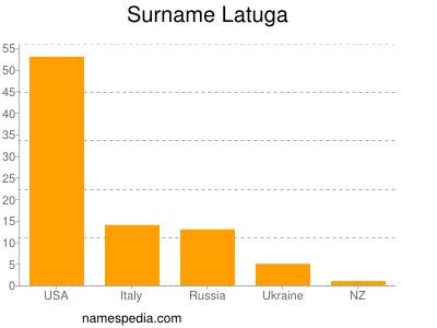 Surname Latuga