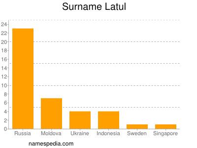 Surname Latul