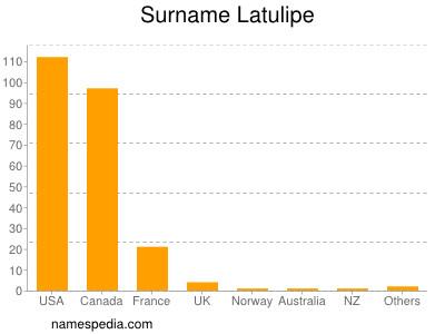 Surname Latulipe