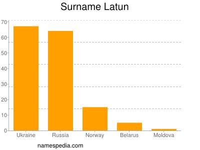 Surname Latun