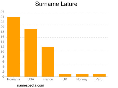 Surname Lature