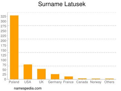 Surname Latusek