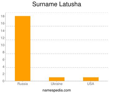 Surname Latusha