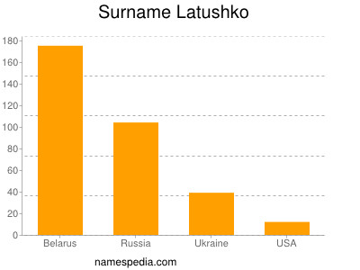 Surname Latushko