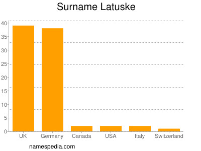 Surname Latuske