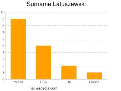 Surname Latuszewski