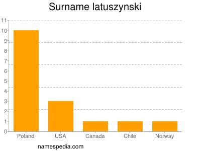 Surname Latuszynski