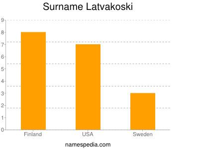 Surname Latvakoski