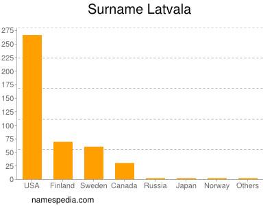 Surname Latvala