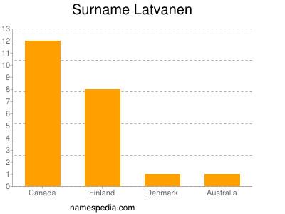 Surname Latvanen
