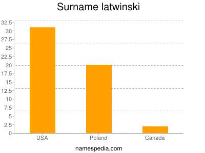 Surname Latwinski