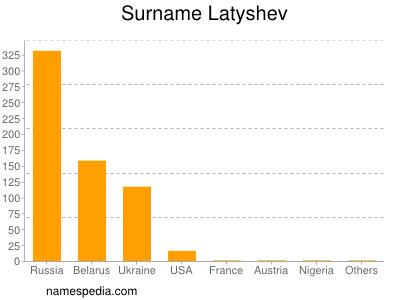 Surname Latyshev