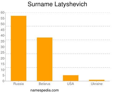 Surname Latyshevich