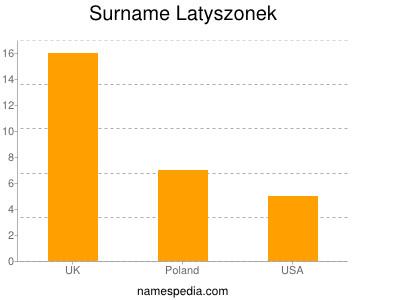 Surname Latyszonek