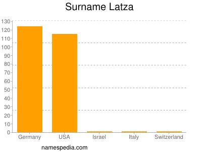 Surname Latza