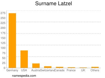 Surname Latzel