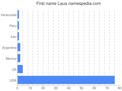 Given name Laua