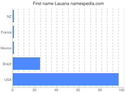 Given name Lauana