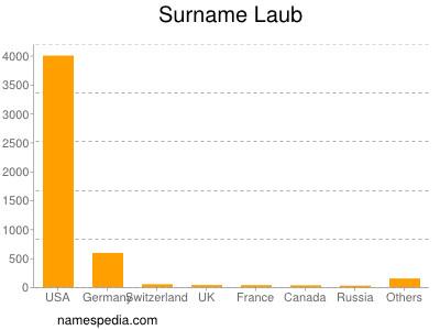 Surname Laub