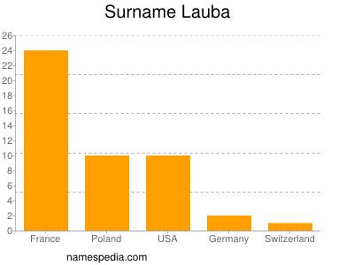 Surname Lauba