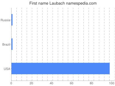 Given name Laubach